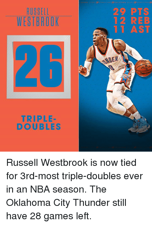 Memes, Oklahoma City Thunder, and Russell Westbrook: RUSSELL  WESTBROOK  TRIPLE  DOUBLES  29 PTS  12 REB  1 AST Russell Westbrook is now tied for 3rd-most triple-doubles ever in an NBA season.  The Oklahoma City Thunder still have 28 games left.