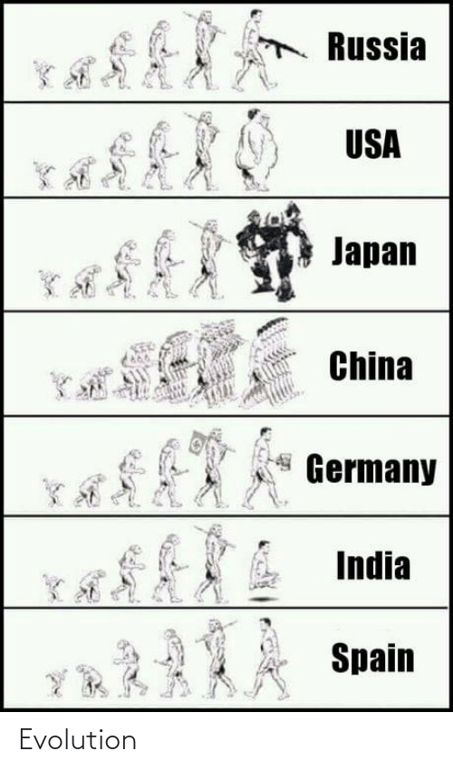 China, Evolution, and Germany: Russia  USA  Japan  China  Germany  India  Spain  YR A Evolution
