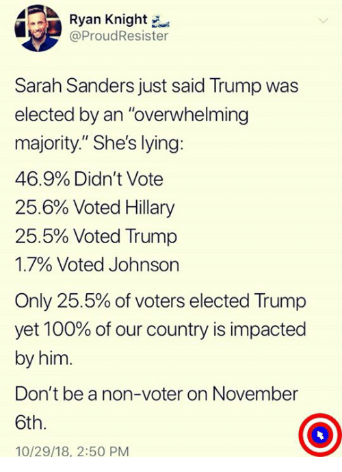 """Anaconda, Trump, and Lying: Ryan Knight  @ProudResister  Sarah Sanders just said Trump was  elected by an """"overwhelming  majority."""" She's lying:  46.9% Didn't Vote  25.6% Voted Hillary  25.5% Voted Trump  1.7% Voted Johnson  Only 25.5% of voters elected Trump  yet 100% of our country is impacted  by him.  Don't be a non-voter on November  6th.  10/29/18, 2:50 PM"""