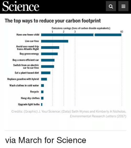 science carbon footprint research paper Study on emission of carbon dioxide from various emission inventories in an   use the database to report emissions data at varying levels of.