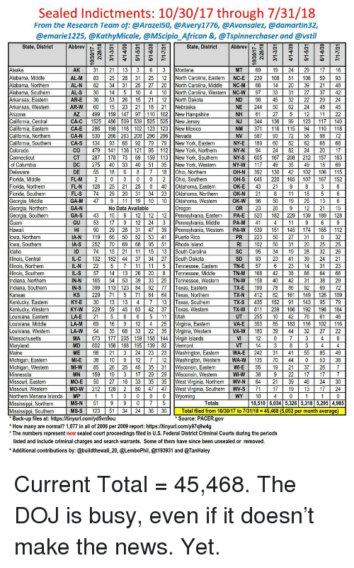 Sealed Indictments 103017 Through 73118 From the Research Team of