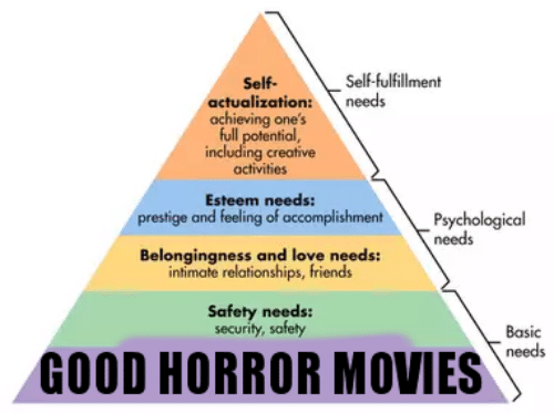Friends, Love, and Movies: Self-fulfillment  Self-  actualization:  achieving one's  full potential,  including creative  activities  needs  Esteem needs:  prestige and feeling of accomplishment  Psychological  needs  Belongingness and love needs:  intimate relationships, friends  Safety needs:  security, safety  Basic  needs  GOOD HORROR MOVIES