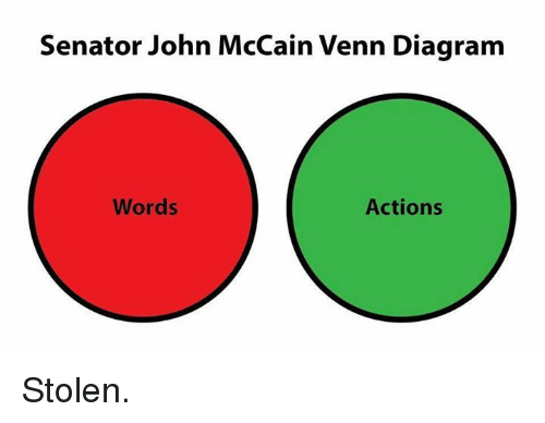 House Vs Senate Venn Diagram