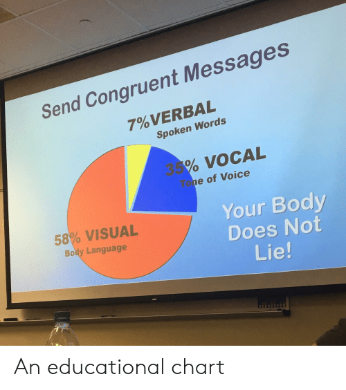 Voice, Language, and Words: Send Congruent Messages  7% VERBAL  Spoken Words  35% VOCAL  Tone of Voice  Your Body  Does Not  Lie!  58% VISUAL  Body Language An educational chart