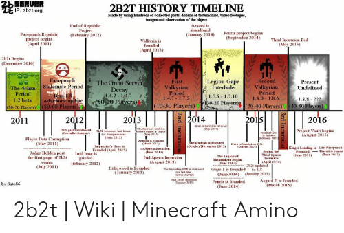 SERUER IP 2b2torg 2B2T HISTORY TIMELINE Made by Using