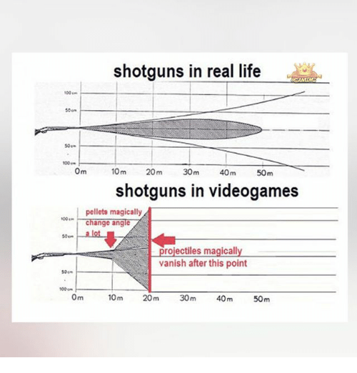 Anaconda, Life, and Memes: shotguns in real life  50e-  0m  10 m  20m  30m  40m  50m  shotguns in videogames  pellets magically  change angle  so... alot  rojectiles magicall  vanish after this point  so  100 on  Om  100m  30m  40m  50m