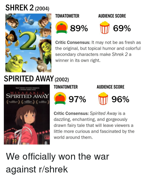 Anime, Disney, and Fresh: SHREK 2 (2004)  TOMATOMETER  AUDIENCE SCORE  89%  69%  Critic Consensus: It may not be as fresh as  the original, but topical humor and colorful  secondary characters make Shrek 2 a  winner in its own right  SPIRITED AWAY (2002)  TOMATOMETER  AUDIENCE SCORE  WALT DISNEY STUDIOS FRESENTS  STUDIO GHIBLI FILM  M IY AZAKIS  SPIRITED AWAY  97%  111 96%  Critic Consensus: Spirited Away is a  dazzling, enchanting, and gorgeously  drawn fairy tale that will leave viewers a  little more curious and fascinated by the  world around them