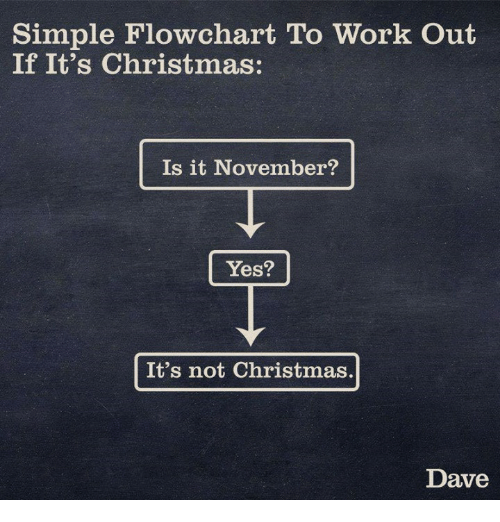 Simple Flowchart to Work Out if It's Christmas Is It