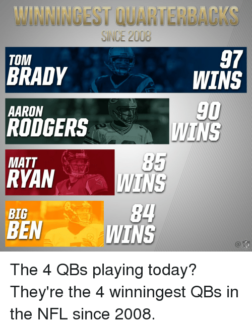 Aaron Rodgers, Memes, and Nfl: SINCE 20  TOM  BRADY  AARON  RODGERS  MATT  RYAN  BIG  BEN  97  WINS  WINS The 4 QBs playing today? They're the 4 winningest QBs in the NFL since 2008.