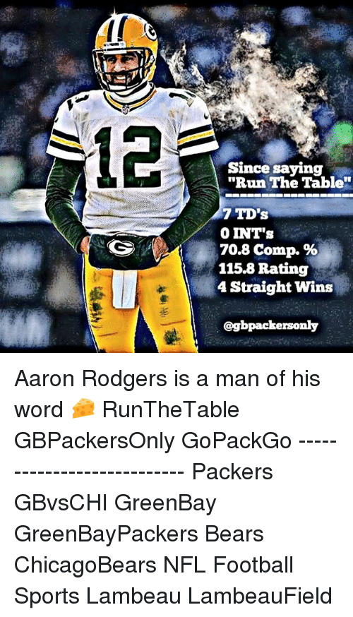 "Aaron Rodgers, Memes, and Sports: Since saying  ""Run The Table""  7 TD's  0 INT's  70.8 comp.  115.8 Rating  4 Straight Wins  @gbpackersonly Aaron Rodgers is a man of his word 🧀 RunTheTable GBPackersOnly GoPackGo --------------------------- Packers GBvsCHI GreenBay GreenBayPackers Bears ChicagoBears NFL Football Sports Lambeau LambeauField"