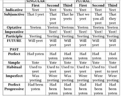 Yee, Progressive, and Been: SINGUL  PLUKAL  First Second Third First Second Third  Indicative YetYeetYeets  YeetYeet Yeet  Subjunctive That I yee That That he That we That That  you yeets yeeyou althey  eet  yeet  eet  Optative Yeeten Yeeten Yeetens Yeeten Yeeten Yeeten  Yeet! Yee Yeet! YeYeet!  Imperative  ParticipleYgYeeting Yeeting YeeingYeng Yeeting  UTUIREWll peelllwoyet  Perfect Had yoten Had HadHad Had Had  l Will  yeet yeet  PAST  yoten yoten yoten yoten yoten  Yot YotYot Yote Yote  Habitu Used to Used to Used to Used to Used to Used  yeet yeet yeet yeet yeet to veet  Was WereWasWereWere Were  Simple Yote  Imperfect  yeeting yeeting yeeting yeeting yeeting yeeting  Perfect Had ben Had Had Had Had Had  Progressive yoten bee been bee bee been  yoten yoten yoten yoten yoten