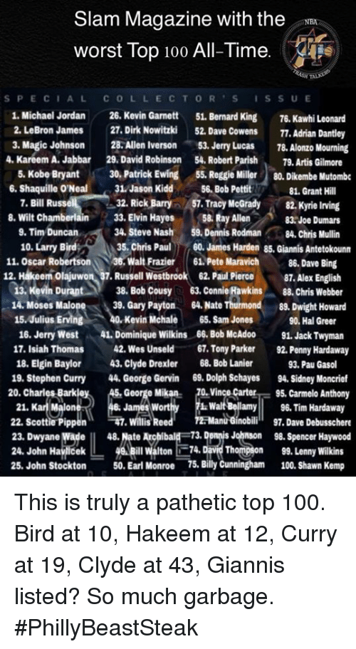 Anaconda, Carmelo Anthony, and Dennis Rodman: Slam Magazine with the  worst Top 100 All-Time. safe)  S PECIALCOLLECTOR SISSUE  1. Michael Jordan 26. Kevin Ganett 51. Bernard King 76. Kawhi Leonard  2. LeBron James 27. Dirk Nowitzki 52. Dave Cowens 77. Adrian Dantley  3. Magic Johnson 28.Allen Iverson53. Jerry Lus 8.Alonzo Mourning  . Kareem A. Jabbar  6. Shaquille O'Neal 31. Jason Kidd Bob Pettit  8. Wilt Chamberlain  29. David Robinson . Robert Parish79. Artis Gilmore  5. Kobe Bryant30, Patrick Ewing  55. Reggie Miller80. Dikembe Mutombe  7. Bill Russe  32. Rick Barry 57.Tracyrady 82. Kyrie Inving  33. Elvin Hayes  58. Ray Allen  83.Joe Dumars  9. Tim Duncan 34. Steve Nash 59. Dennis Rodman 84. Chris Mullin  10. Larry Bird 35.Chris Pal0.Jaes Harden 85, Gianis Antetokounn  11. Oscar Robertson、\ 36: Walt Frazier 61. Pete Maravich 86, Dave Bing  12. Hákeem olajuwon 87.Russell Westbrook 62.PalPier87. Alex English  13, Kevin Durant38.Bob Cousy63. Connie Rawkins8.hris Webber  14. Moses Malop 39. Gary Payton 64.Nate nd . wight Howard  15.Julius Erving 40Kevin Mchale 65. Sam Jones 90. Hal Greer  16. Jerry West 1Dominique Wilkins 66. Bob McAdoo 91. Jack Twyman  17. Isiah Thomas  18. Elgin Baylor  19. Stephen Curry 4. George Gervin 69. Dolph Schayes 94. Sidney Moncrief  42. Wes Unseld  43. Clyde Drexler  67. Tony Parker  68. Bob Lanier  92. Penny Hardaway  93. Pau Gasol  20. Charles Barkley  AS. George Mkan  0V95. Carmelo Anthony  y6. Tim Hardaway  obili 97. Dave Debusschere  21. Karl Malone  22. Scottie Pippen. Willis Ree  23. Dwyane WadeII 48. Nate Archibald 73. Demnis Johnson 98.Spencer Haywood  24, John Haijicek  25. John Stockton  40,ihill Walton L-74. DmThornpion  50. Earl Monroe 75. Billy Cunningham  99, Lenny Wilkins  100. Shawn Kemp This is truly a pathetic top 100. Bird at 10, Hakeem at 12, Curry at 19, Clyde at 43, Giannis listed? So much garbage.  #PhillyBeastSteak