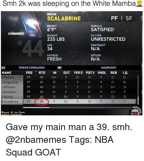 """Fresh, Memes, and Nba: Smh 2k was sleeping on the White Mamba  BRIAN  SCALABRINE  HEIGHT .  6'9""""  WEIGHT  235 LBS  AGE  34  FATIGUE  FRESH  PF I SF  MORALE  SATISFIED  FA TYPE  UNRESTRICTED  CONTRACT  N/A  OPTION  N/A  O2NBAMEMESNB  POWER FORWARDS  WARRIORS  NAME  O.Hunter  J Augustine  J.Williams  J.Sampson  S Novak  B.Scalabrine  POS RTG IN OUT PERD POSTD HNDL REB ..  PF  PF  PF 44  PF  PF  PF  49  C D  F D D  F C+ F  47  D.  B+  39  NBA Gave my main man a 39. smh. @2nbamemes Tags: NBA Squad GOAT"""