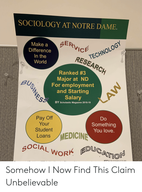 Love, Loans, and Notre Dame: SOCIOLOGY AT NOTRE DAME  TECHNOLOGY  RESEARCH  ERVIC  Make a SE  Difference  In the  World  Ranked #3  Major at ND  For employment  and Starting  Salary  BY Scholastic Magazine 2018-19  BUS  Do  Something  You love.  Pay Off  Your  Student  Loans  /MEDICINE  OCIAL WoR  ATION  ETUNIVERSITYQF Somehow I Now Find This Claim Unbelievable