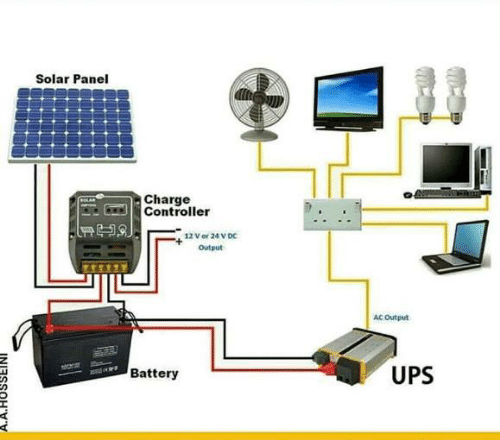 Memes, Ups, and 🤖: Solar Panel  Charge  Controller  12V or 24 V Dc  Output  AC Output  UPS  IT  Battery
