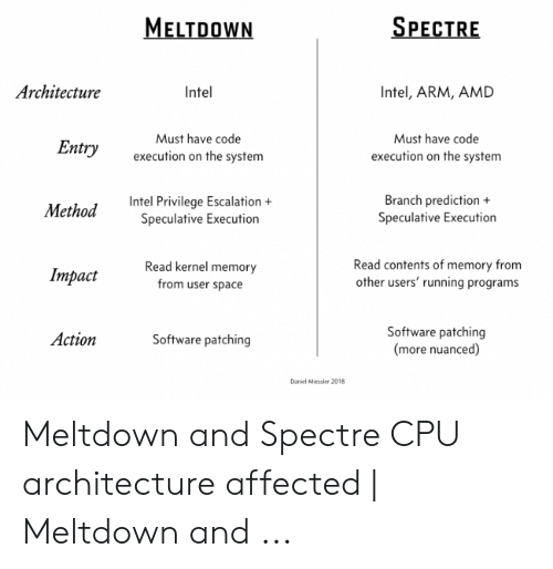 SPECTRE MELTDOWN Architecture Intel Intel ARM AMD Must Have