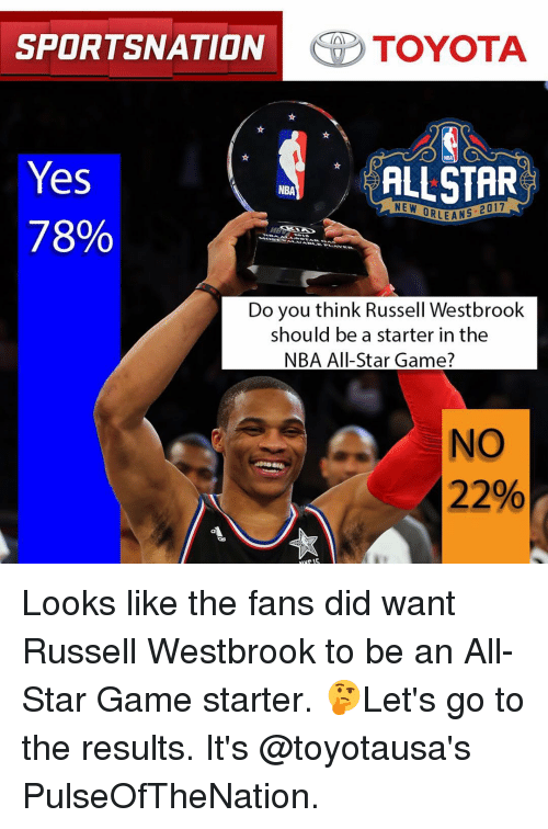 All Star, Memes, and NBA All-Star Game: SPORTSNATION  TOYOTA  Yes  ALLSTAR  NBA  NE W  ORLEANS  78%  Do you think Russell Westbrook  should be a starter in the  NBA All-Star Game?  NO  22% Looks like the fans did want Russell Westbrook to be an All-Star Game starter. 🤔Let's go to the results. It's @toyotausa's PulseOfTheNation.