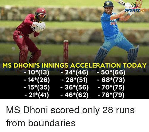 Memes, Today, and 🤖: SPORTZWI  MS DHONI'S INNINGS ACCELERATION TODAY  10(13) 24*(46) 50*(66)  - 14*(26) - 28*(51) - 68*(73)  15*(35)- 36*(56)-70*(75)  - 21*(41) 46 *(62)-78*(79) MS Dhoni scored only 28 runs from boundaries