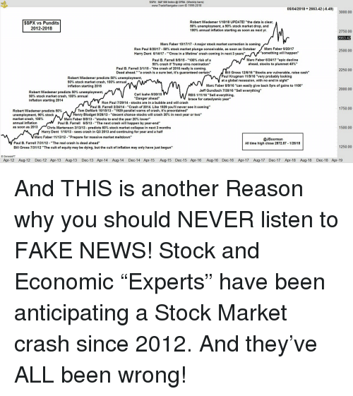 """Anaconda, Fake, and News: SSPX: S&P 500 Index OPRA (Weekly bars)  www.TradeNavigator.com O 1999-2018  05/04/2018 2663.42 (-6.49)  $SPX vs Pundits  2012-2018  Robert Wiedemer 1/18/18 UPDATE! """"the data is clear  50% unemployment, a 90% stock market drop, and  100% annual inflation starting as soon as next yr.  2750.00  2663.4  Marc Faber 10/17/17-A major stock market correction is coming  Ron Paul 8120/17-50% stock market plunge conceivable, as soon as October  Harry Dent 6/14/17-""""Once in a lifetime' crash coming in next 3 years""""  Marc Faber 9/20/17  2500.00  """"something will happen""""  Paul B. Farrell 9/5/15-..100% risk of a  50% crash if Trump wins nomination""""  Marc Faber 6/24/17 """"epic decline  ahead, stocks to plummet 40%"""".  Paul B. Farrell 3/1/15- """"the crash of 2016 really is coming  2250.00  Bill Gross 12/6/16 """"Stocks are vulnerable, raise cash""""  Paul Krugman 11/9/16 """"very probably looking  at a global recession, with no end in sight""""  Dead ahead."""" """"a crash is a sure bet, it's guaranteed certain  Robert Wiedemer predicts 50% unemployment,  90% stock market crash, 100% annual  inflation starting 2016  Marc Faber 8/9/16""""can easily give back 5yrs of gains to 1100""""  2000.00  Jeff Gundlach 7130/16 """"Sell everything""""  Robert Wiedemer predicts 50% unemployment,  90% stock market crash, 100% annual  inflation starting 2014  Carl Icahn 9130/15  Danger ahead""""  RBS 1/11/16 """"Sell everything  brace for cataclysmic year""""  Ron Paul 7/29/14 stocks are in a bubble and will crash  Paul B. Farrell 2/24/14-""""Crash of 2014. Like 1929 you'll never see it coming""""  1750.00  Tom DeMark 10/15/13-""""1929 parallel warns of crash, it's preordained""""  Robert Wiedemer predicts 50%  unemployment, 90% stock  market crash, 100%  annual inflation  as soon as 2013  enry Blodget 9/26/13-''decent chance stocks will crash 30% in next year or two""""  Marc Faber 8/8/13. """"stocks to end the year 20% lower""""  Paul B. Farrell 615/13 - """"The next crash will happen by year-end""""  Chris Martenson 3/13/13. predicts 60% stoc"""