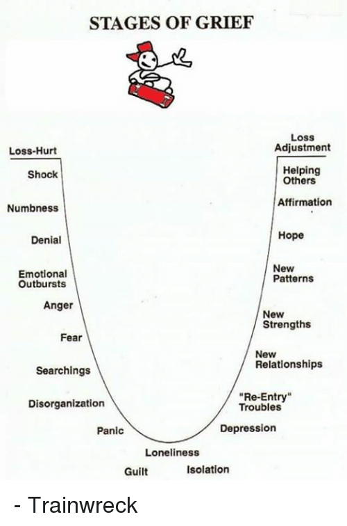 Stages of grief and loss relationships