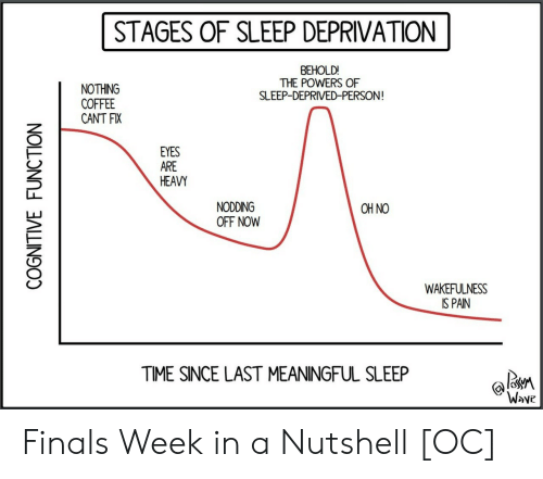 Finals, Coffee, and Time: STAGES OF SLEEP DEPRIVATION  BEHOLD!  THE POWERS OF  SLEEP-DEPRIVED-PERSON  NOTHING  COFFEE  CANT FIX  EYES  ARE  HEAVY  NODDING  OFF NOW  OH NO  WAKEFULNESS  IS PAIN  TIME SINCE LAST MEANINGFUL SLEEP  Wove Finals Week in a Nutshell [OC]