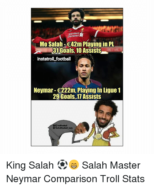 Football, Goals, and Memes: Standara  Mo Salah-42m Playing in PL  31 Goals, 10 Assists  instatrollL football  Neymar- 222m, Playing In Ligue1  29 Goals,.17 Assists  00T  TrollFoetball King Salah ⚽️😁 Salah Master Neymar Comparison Troll Stats