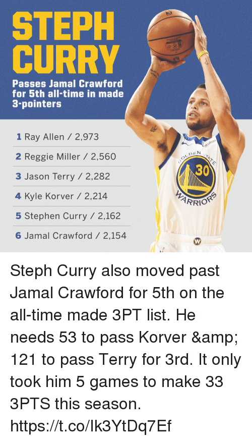 outlet store sale 04666 6b323 STEPH CURRY Passes Jamal Crawford for 5th All-Time in Made 3 ...
