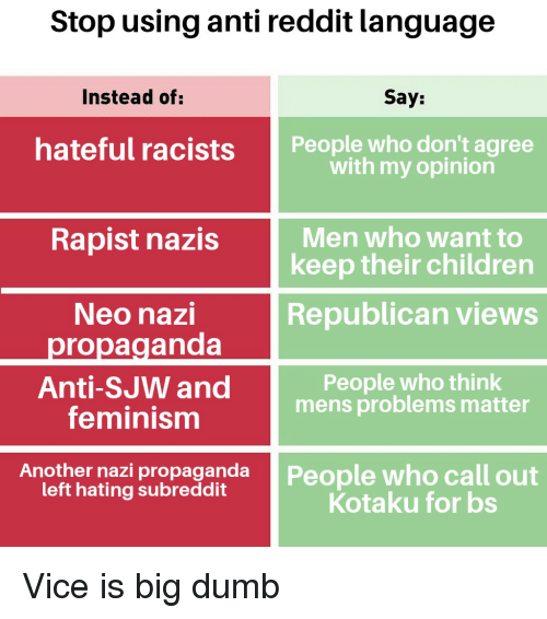 Stop Using Anti Reddit Language Instead of Say Hateful Racists