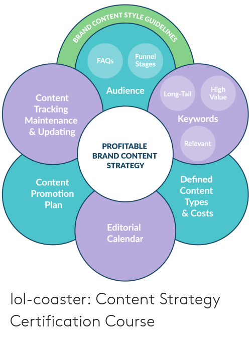 Lol, Tumblr, and Blog: STYLE GUIDEL  Funnel  Stages  FAQs  Audience Long-Tail  High  Value  Content  Tracking  Maintenance  & Updating  Keywords  Relevant  PROFITABLE  BRAND CONTENT  STRATEGY  Content  Promotion  Plan  Defined  Content  Types  & Costs  Editorial  Calendar lol-coaster:    Content Strategy Certification Course