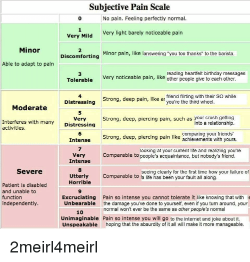 subjective pain scale 0 no pain feeling perfectly normal very 29273716 ✅ 25 best memes about pain scale pain scale memes,Meme Pain Scale