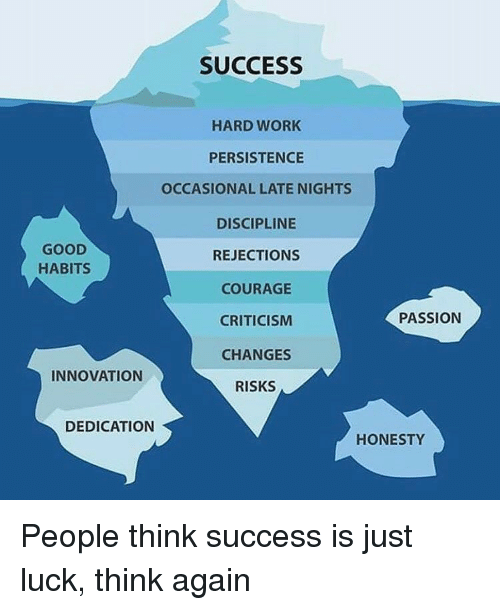 Memes, Work, and Good: SUCCESS  HARD WORK  PERSISTENCE  OCCASIONAL LATE NIGHTS  DISCIPLINE  GOOD  REJECTION  HABITS  A COURAGE  PASSION  CRITICISM  CHANGES  INNOVATION  RISKS  DEDICATION  HONESTY People think success is just luck, think again