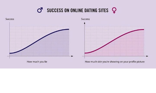 Dating site succesrate