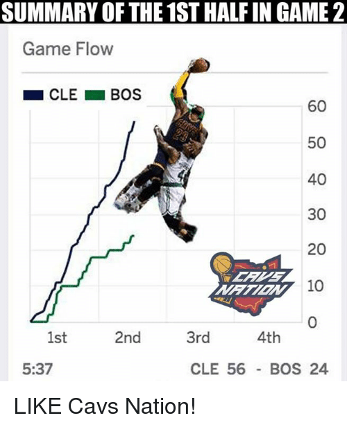 SUMMARY OF THE STHALFIN GAME Game Flow CLE BOS - Game flow summary
