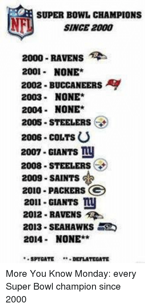 Steelers Mondays Nfl And 2009 SUPER BOWL CHAMPIONS SINCE 2000 RAVENS Rs 2001
