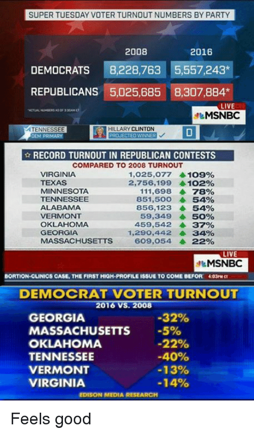 SUPER TUESDAY VOTER TURNOUT NUMBERS BY PARTY 2008 2016