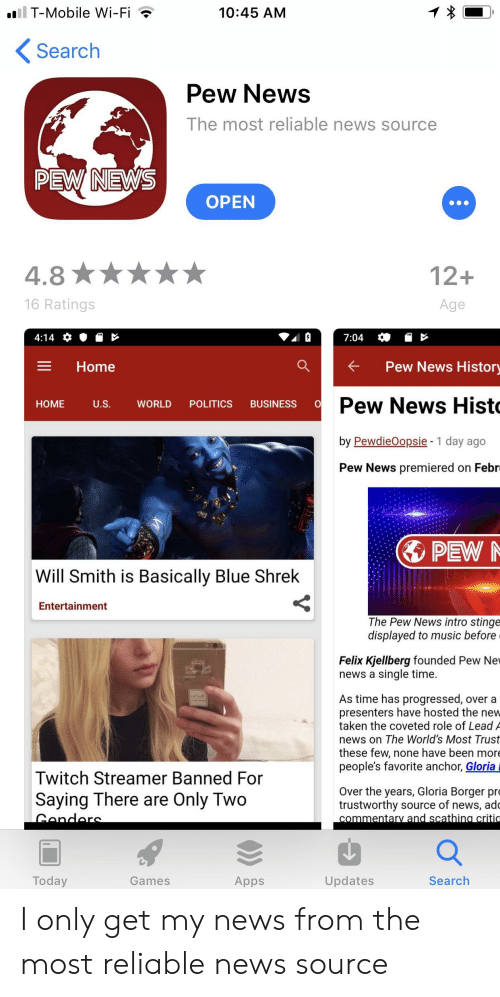 Music, News, and Politics: T-Mobile Wi-Fi  Search  10:45 AM  Pew News  The most reliable news source  PEW NEWS  OPEN  12+  16 Ratings  Age  E Home  ak  Pew News Histor  Pew News Hist  by PewdieOopsie - 1 day ago  Pew News premiered on Febr  HOME US  WORLD POLITICS BUSINESS O  PEW  Will Smith is Basically Blue Shrek  Entertainment  The Pew News intro stinge  displayed to music before  Felix Kjellberg founded Pew Nev  news a single time.  As time has progressed, over a  presenters have hosted the nev  taken the coveted role of Lead A  news on The World's Most Trust  these few, none have been more  people's favorite anchor, Gloria  Twitch Streamer Banned For  Saying There are Only Two  Over the years, Gloria Borger pro  trustworthy source of news, ado  Today  Games  Apps  Updates  Search I only get my news from the most reliable news source
