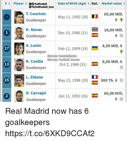 Memes, Real Madrid, and Date:  #t Player tOOTrollFootball  Date of Birth (Age) Nat. Market value t  TheTrollFootball Insta  T. Courtois  Goalkeeper  K. Navas  Goalkeeper  A. Lunin  Goalkeeper  K. Casilla  Goalkeeper  L. Zidane  Goalkeeper  D. Carvajal  Goalkeeper  65,00 Mill.  May 11, 1992 (26)  18,0o Mill.  1  Dec 15, 1986 (31)  Feb 11, 1999 (19) 8,50 Mill. e  27  Marcos Fussballecke  Marcos Foothall Corner  6,00 Mill.  13  Oct 2,1986 (31)  25  May 13, 1998 (20)  300 Th.  60,00 Mill.  2  Jan 11, 1992 (26) Real Madrid now has 6 goalkeepers https://t.co/6XKD9CCAf2