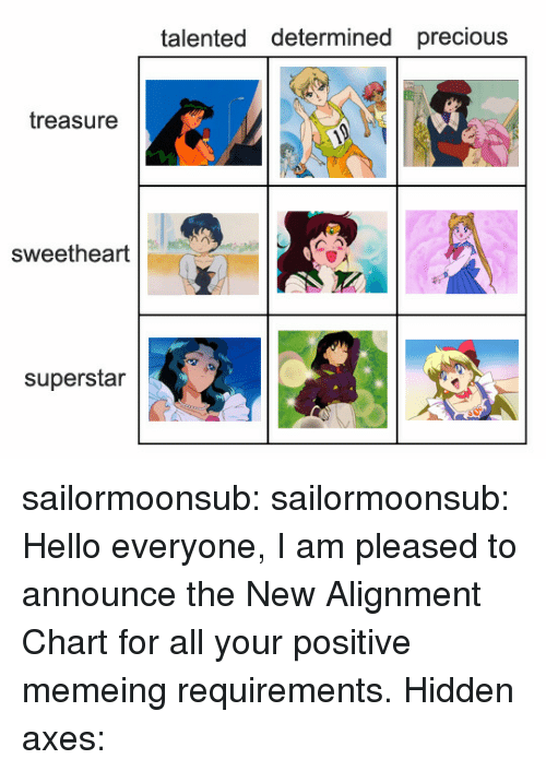 Hello, Precious, and Target: talented determined precious  treasure  sweetheart  superstar sailormoonsub:  sailormoonsub: Hello everyone, I am pleased to announce the New Alignment Chart for all your positive memeing requirements. Hidden axes: