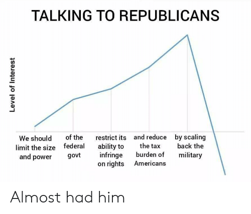 Power, Military, and Ability: TALKING TO REPUBLICANS  of the  federal  govt  by scaling  back the  and reduce  We should  limit the size  and power  3  restrict its  ability to  infringe  on rights  the ta  burden of  military  Americans Almost had him