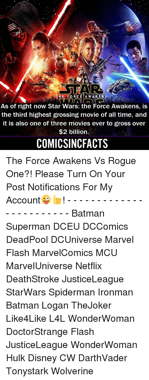 Batman, Disney, and Memes: TAR  HE FORCE A W A K ENS  As of right now Star Wars: the Force Awakens, is  the third highest grossing movie of all time, and  it is also one of three movies ever to gross over  $2 billion.  COMICSINCFACTS The Force Awakens Vs Rogue One?! Please Turn On Your Post Notifications For My Account😜👍! - - - - - - - - - - - - - - - - - - - - - - - - Batman Superman DCEU DCComics DeadPool DCUniverse Marvel Flash MarvelComics MCU MarvelUniverse Netflix DeathStroke JusticeLeague StarWars Spiderman Ironman Batman Logan TheJoker Like4Like L4L WonderWoman DoctorStrange Flash JusticeLeague WonderWoman Hulk Disney CW DarthVader Tonystark Wolverine