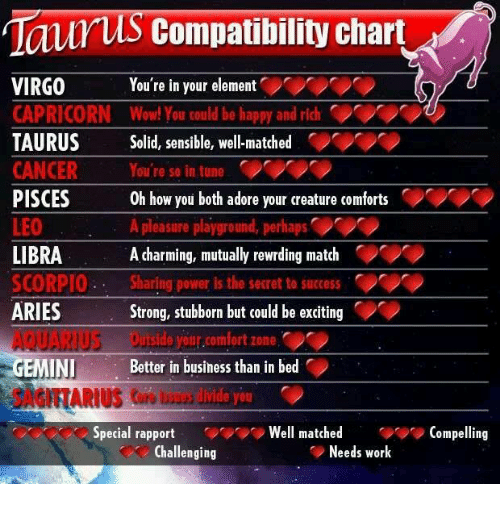 taurus and virgo relationship compatibility