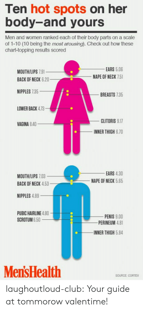 Club, Hairline, and Tumblr: Ten hot spots on her  body-and yours  Men and women ranked each of their body parts on a scale  of 1-10 (10 being the most arousing). Check out how these  chart-topping results scored  EARS 5.06  NAPE OF NECK 7.5  MOUTH/LIPS 7.9  BACK OF NECK 6.20  NIPPLES 7.35  BREASTS 7.35  LOWER BACK 4.73  CLITORIS 9.17  INNER THIGH 6.70  VAGINA 8.40  MOUTH/LIPS 7.03  BACK OF NECK 4.5  EARS 4.30  NAPE OF NECK 5.65  NIPPLES 4.89  PUBIC HAIRLINE 4.80  SCROTUM 6.50  PENIS 9.00  PERINEUM 4.81  INNER THIGH 5.84  Men'sHealth  SOURCE CORTEX laughoutloud-club:  Your guide at tommorow valentime!