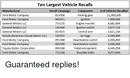 Ten Largest Vehicle Recalls Manufacturer Recall Campaign Ft Of