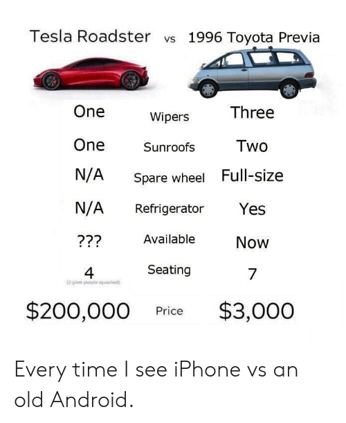 Android, Bailey Jay, and Iphone: Tesla Roadster vs 1996 Toyota Previa  Three  One  One Sunroofs Two  N/A Spare wheel Full-size  N/A Refrigerator Yes  222 Available  Wipers  Now  4  Seating  7  (2 gilant people squashad)  $200,000 Price $3,000 Every time I see iPhone vs an old Android.