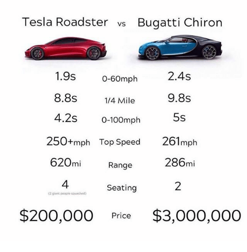 Bailey Jay, Bugatti, and Tesla: Tesla Roadster vs Bugatti Chiron  1.9s 0-60mph  8.8s/4 Mile  4.2s 0-100mph  2.4s  9.8s  5s  250+mph Top Speed 261mph  620mi Range  286mi  4  Seating  2  Z glant people squashed  $200,00O Price $3,000,000
