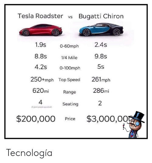 Memes, Bugatti, and 🤖: Tesla Roadster vs Bugatti Chiron  1.9s  2.4s  0-60mph  8.8s  9.8s  1/4 Mile  5s  4.2s  0-100mph  250+mph Top Speed  261mph  620mi  286mi  Range  4  gant peoplesqu)  2  Seating  $200,000  $3,000,00  Price Tecnología