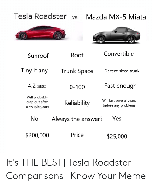 Tesla Roadster vs Mazda MX-5 Miata Convertible Roof Sunroof