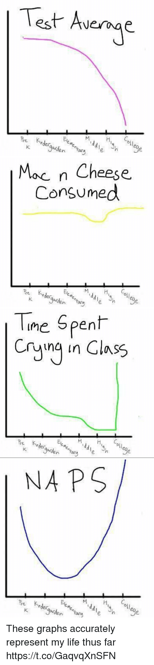 Funny, Life, and Test: Test Avenge  oll  eo  n ary   Moc n Cheese.  Consumed  ol)  k.   Tne Spent  Cryng in Class  Ele  oll  0  re inder  eo  er   NA PS  oll These graphs accurately represent my life thus far https://t.co/GaqvqXnSFN