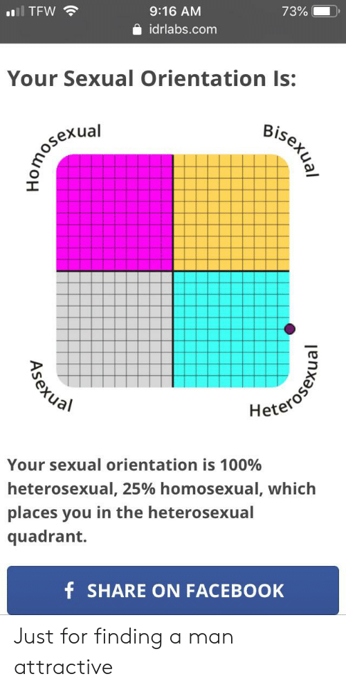 TFW 916 AM 73% Idrlabscom Your Sexual Orientation Is