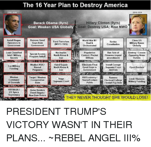 America, Hillary Clinton, and Isis: The 16 Year Plan to Destroy America  2008-2016  2016-2024  Barack Obama (8yrs)  Goal: Weaken USA Globall  Hillary Clinton (8yrs)  Goal: Destroy USA; Rise Nwo  World War III  Real &  Orchestrated  Remove Good  Install Rogue  Operators in  Government  Guys from  Government  Fund Terrorism  (MS13 /ISIS)  Revise  Constitution  Close US  Military Bases  Globally  Destroy I Censor  Leak Classified  Intel / Military  Secrets  Nuclearize  North Korea&  Population  Special Access  Program Selloff  Ban Sale of  Control/ PocketFirearms (repealOpposing News  amendment)  an  Billions  Outlets  Weaken NSA I  Reveal  Programs  Fund/Supply  North Korea &  Iran  Eliminate Final  Cut Military  Funding  Install Corrupt  Supreme Court  Justices  Open Borders  Good Guys in  Government  Weaken  Command  of Generals  Target / Weaken  Conservative  Base  Kill Economy /  StarvelEnslave  Public  Remove  Stage  Supreme Court  Limit/ Remove  Electoral CollegeMilitary Funding  l Install Pop Vote  Funding  Kill NASA  US Space  Relax Borders  Flood Illegals I  New Dem Voters  Supremacy  THEY NEVER THOUGHT SHE WOULD LOSE! PRESIDENT TRUMP'S VICTORY WASN'T IN THEIR PLANS...  ~REBEL ANGEL III%